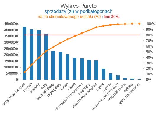Wykres pareto z tabel przestawn w 10 sekund skuteczneraporty wykres pareto w tabeli przestawnej ccuart Choice Image