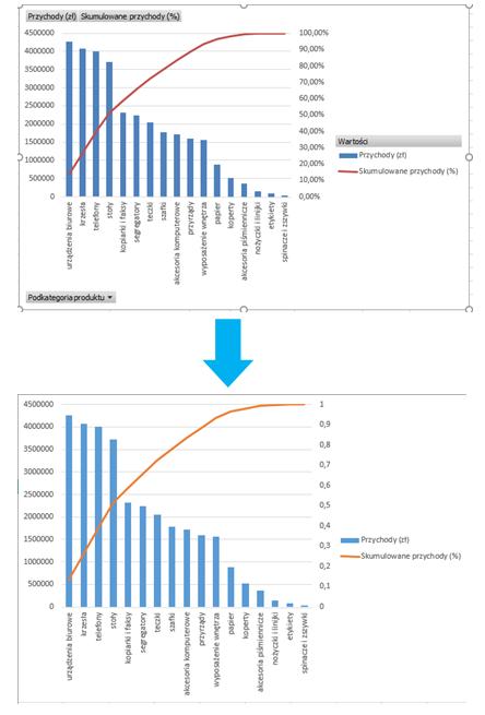 Wykres Pareto z tabelą przestawną w 10 sekund_odlaczenie