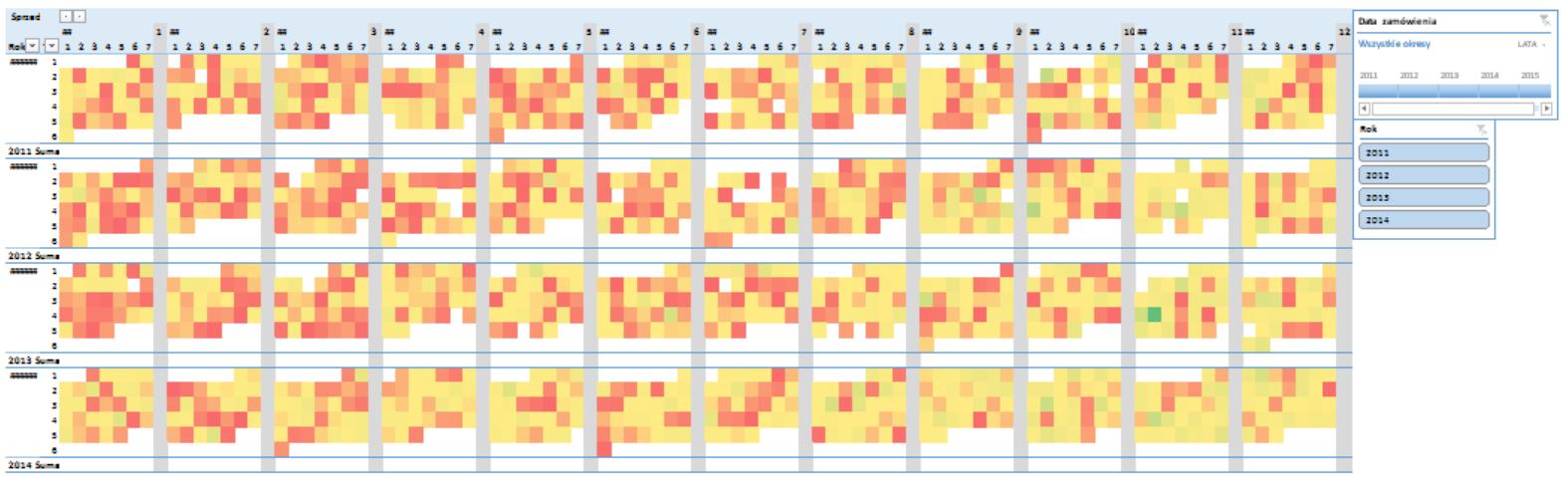 Mapa cieplna w tabeli przestawnej_16
