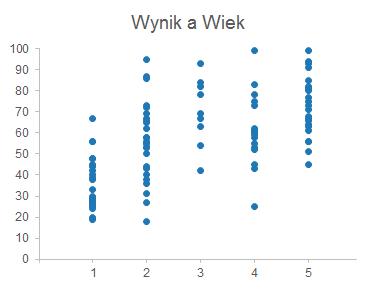 Wibrowanie jittering wykresu Excel 1