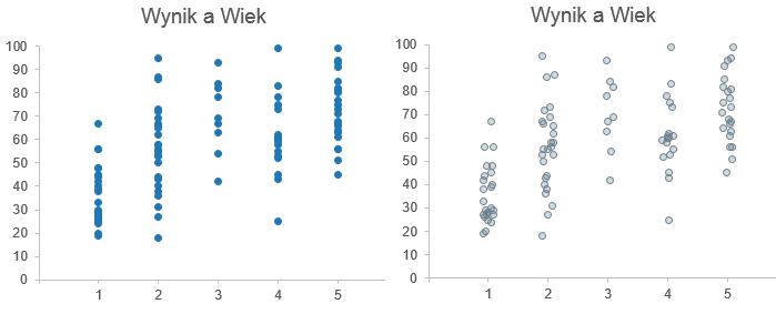 Wibrowanie jittering wykresu Excel 4