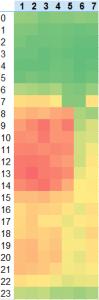 mapa cieplna ruchu nastronie Excel