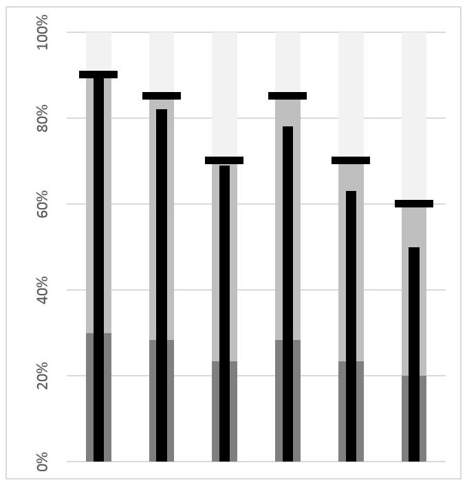 Wykres pociskowy idealny do dashboardu_14