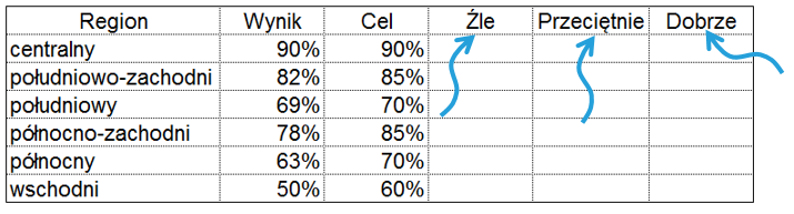 Wykres pociskowy idealny dodashboardu_2