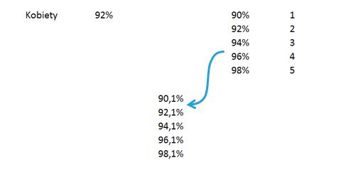 Jak utworzyć wykres jednostkowy_1