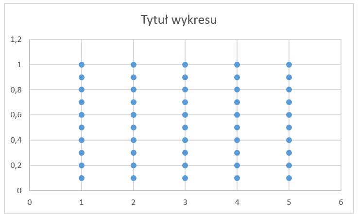 Jak utworzyć wykres jednostkowy_10
