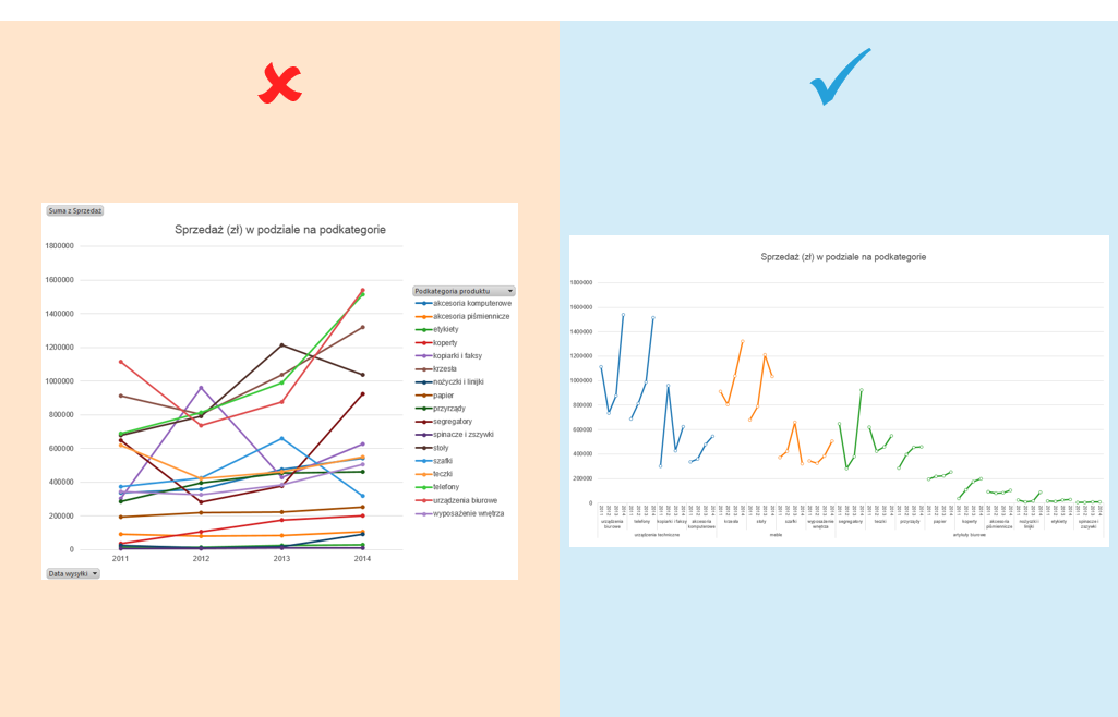wykres panelowy w tabeli przestawnej Excel 0