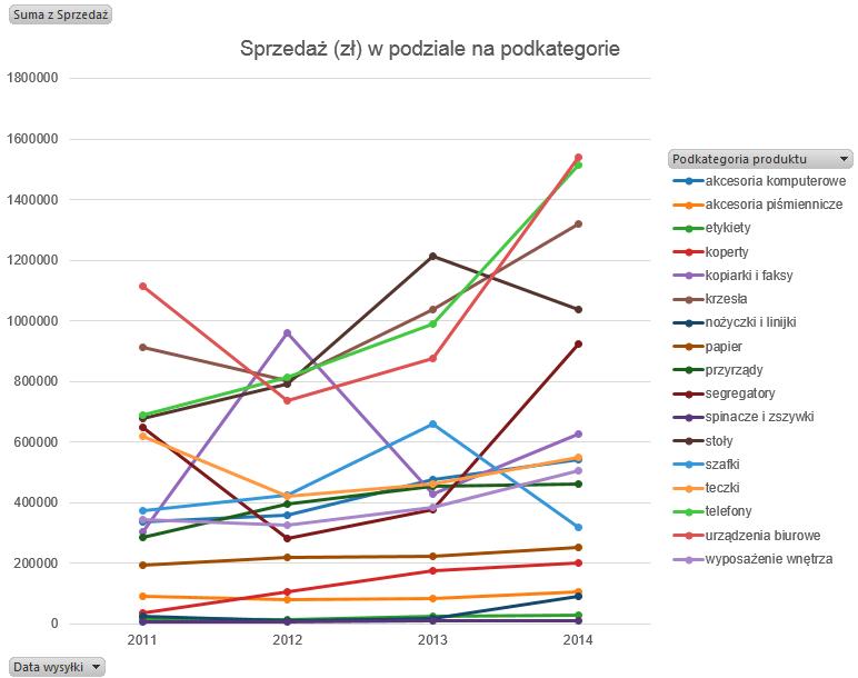 wykres panelowy wtabeli przestawnej Excel 1