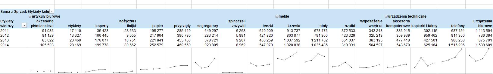 wykres panelowy w tabeli przestawnej Excel 12