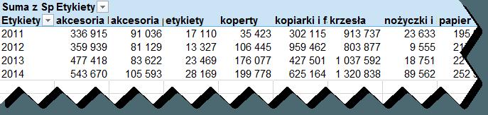 wykres panelowy wtabeli przestawnej Excel 2