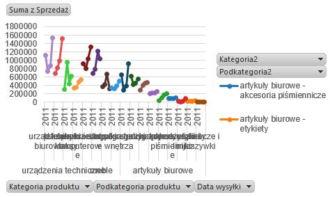 wykres panelowy wtabeli przestawnej Excel 5