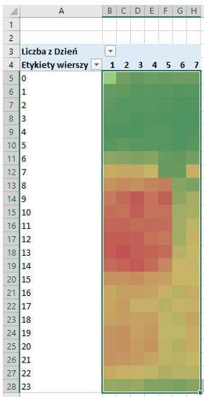 Mapy cieplne w Excel_5
