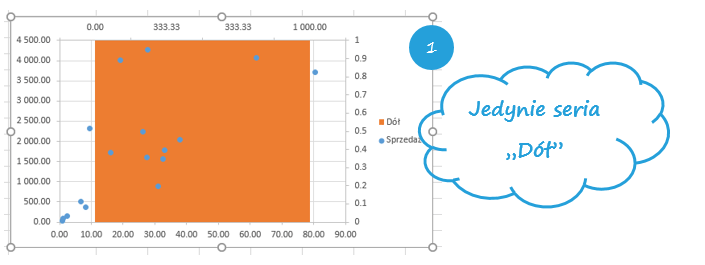Zacienione tło wykresu punktowego w Excelu_13