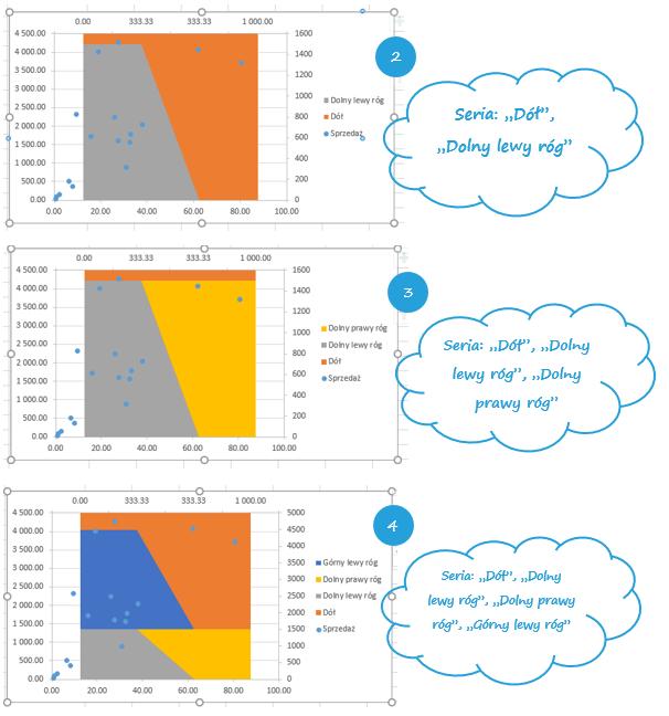 Zacienione tło wykresu punktowego w Excelu_14