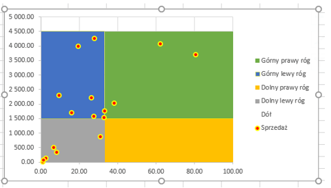 Zacienione tło wykresu punktowego w Excelu_17