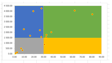 Zacienione tło wykresu punktowego w Excelu_19