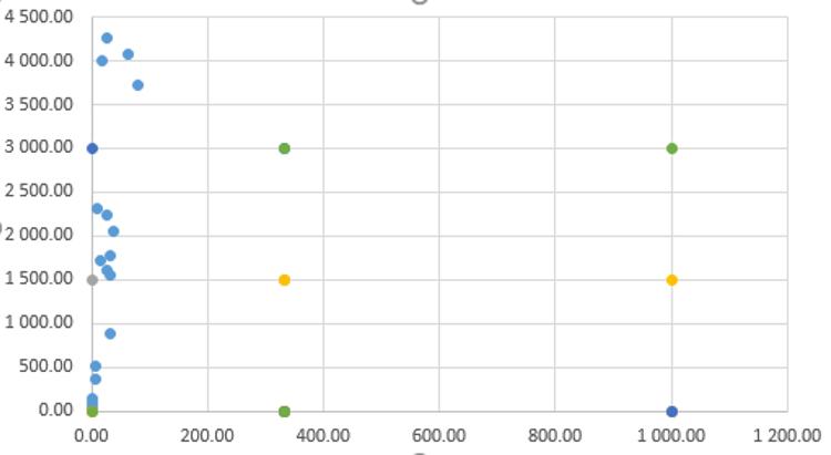 Zacienione tło wykresu punktowego w Excelu_9