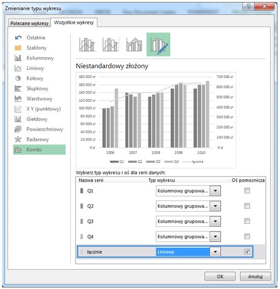 Wykres kombi czyli wykres z dwiema osiami w programie excel 2013 w poprzednim ccuart Image collections