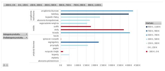 Przedstawienie drugiej zmiennej na wykresie przestawnym Excel w postaci koloru_10