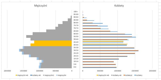 prognoza-demograficzna-dla-polski-z-pokazaniem-przewag-poszczegolnych-plci12