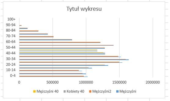 prognoza-demograficzna-dla-polski-z-pokazaniem-przewag-poszczegolnych-plci6