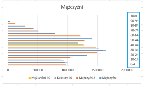 prognoza-demograficzna-dla-polski-z-pokazaniem-przewag-poszczegolnych-plci8
