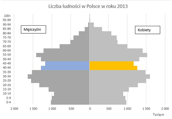 prognoza-demograficzna-dla-polski-z-wykorzystaniem-kolorow-na-wykresie_13