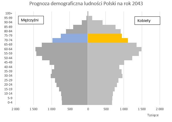 prognoza-demograficzna-dla-polski-z-wykorzystaniem-kolorow-na-wykresie_14