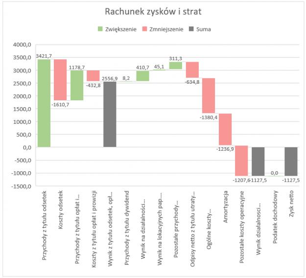 Wykres kaskadowy cascade chart excel skuteczneraporty jak wstawi i sformatowa wykres kaskadowy waterfall chart w excelu 2016 ccuart Image collections