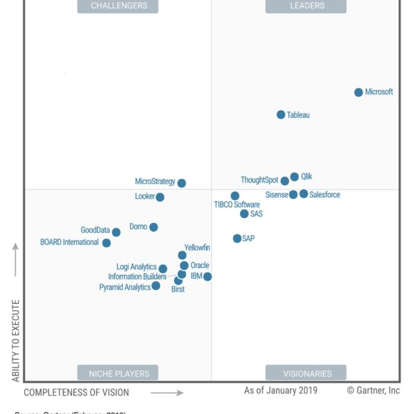 Power BI Gartner